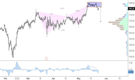 CTAS: Bearish Butterfly