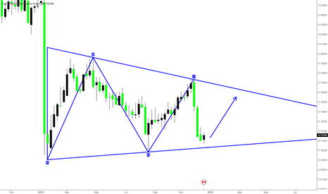CADCHF: CADCHF Triangle Pattern Long term Buying Opportunity