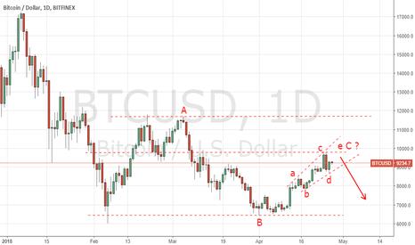 BTCUSD: BTC Running flat on daily chart