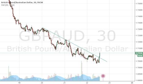 GBPAUD: Break out