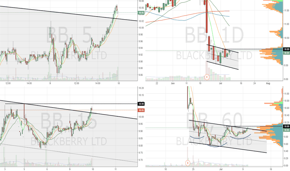 BB: $BB 5/10dma converged support. Intraday IH&S