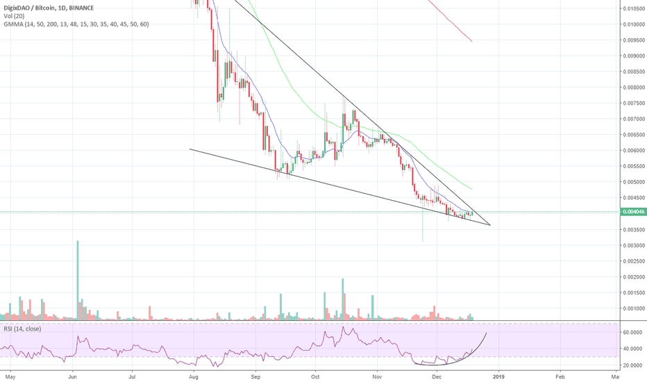 DGDBTC: DGD falling wedge looking like it could make you big gains