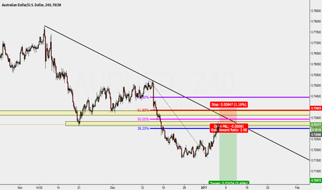 AUDUSD: AU shorting opportunity