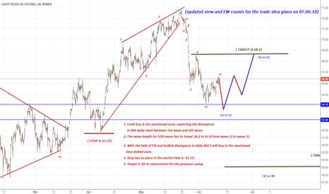 CL1!: limit buy  trade idea