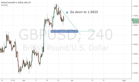 GBPUSD: This time to pound go down until 1.6920