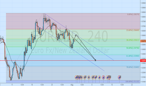 EURNZD: EURNZD - Joining trend - Short Opportunity