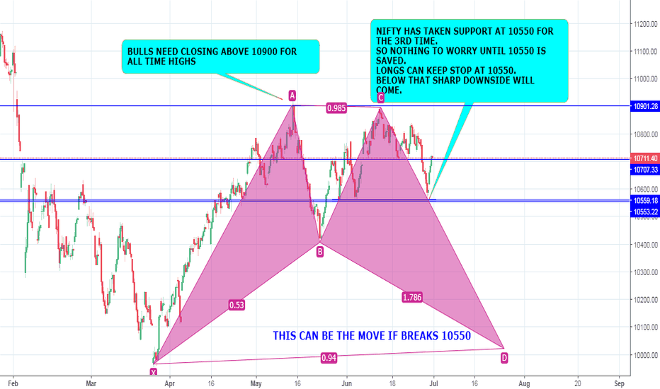 NIFTY: NIFTY ANALYSIS