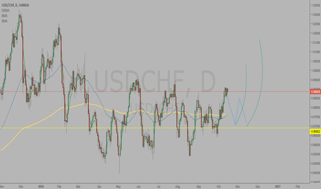 USDCHF: after corection potencial for long position