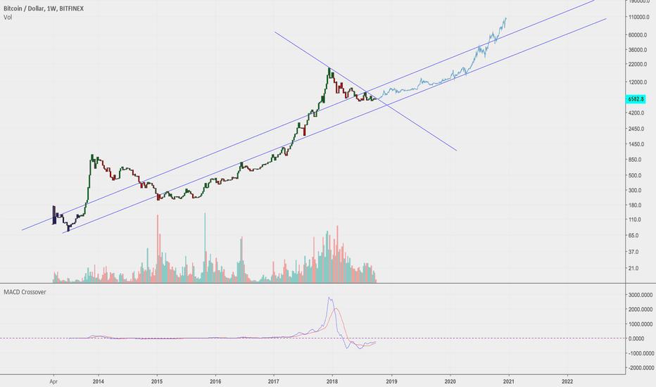 BTCUSD: Bitcoin - End of Bear Scenario (current price $6.5k)