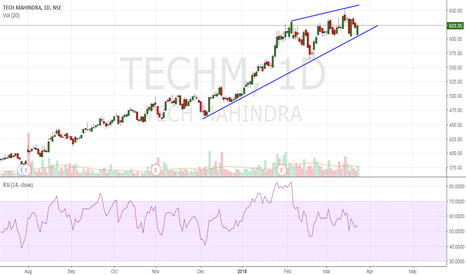 TECHM: TECHM : Will it move upward when all nifty going to down !!