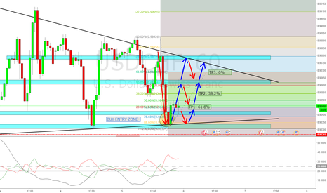 USDCHF: USDCHF: 1HR Fib & Support & Resistance Zones Analysis