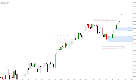DY1!: DAX 30 German Index longs at weekly demand