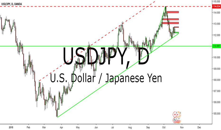 USDJPY: USDJPY TECHNICAL ANALYSIS 22-26 OCTOBER 2018