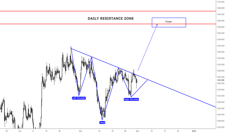 XAUUSD: GOLD / LONG OPPORTUNITY / H4
