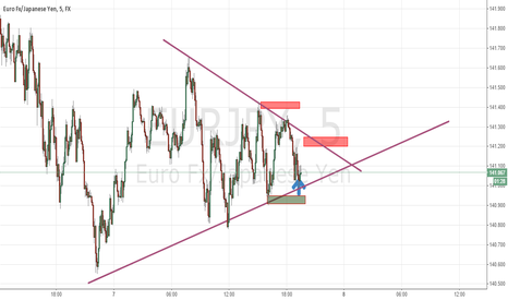 EURJPY: Reverse from Previous Trade