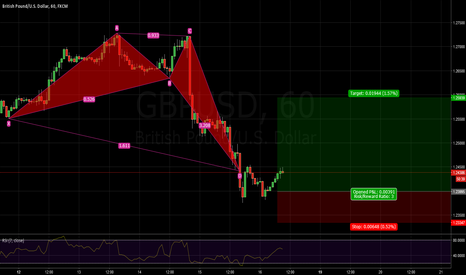 GBPUSD: GBPUSD long CRAB pattern bullish 1.2443