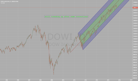 DOWI: dow corrections