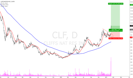 CLF: CLF Buy idea