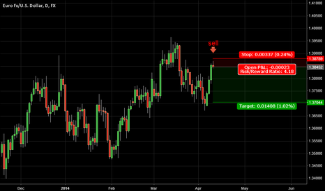 EURUSD: 6. April 10, 2014 | EURUSD - Sell Short Trade Theory