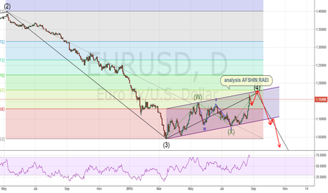 "EURUSD: ""eur usd wave"