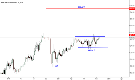 BERGEPAINT: BERGER PAINT -CUP AND HANDLE BREAKOUT LIKELY