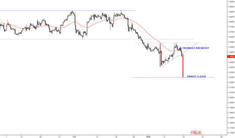 USDCAD: USD/CAD  4H: SHORT TRIANGLE BREAKOUT