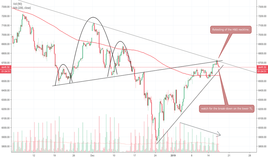 NQ1!: Short NASDAQ