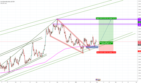EURAUD: EURAUD continuing the uptrend