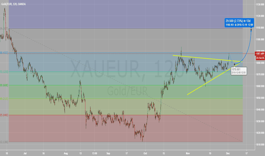 XAUEUR: Gold short term short / long term long