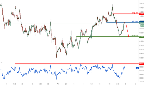 USDCHF: USDCHF profit target reached perfectly, prepare to turn bearish