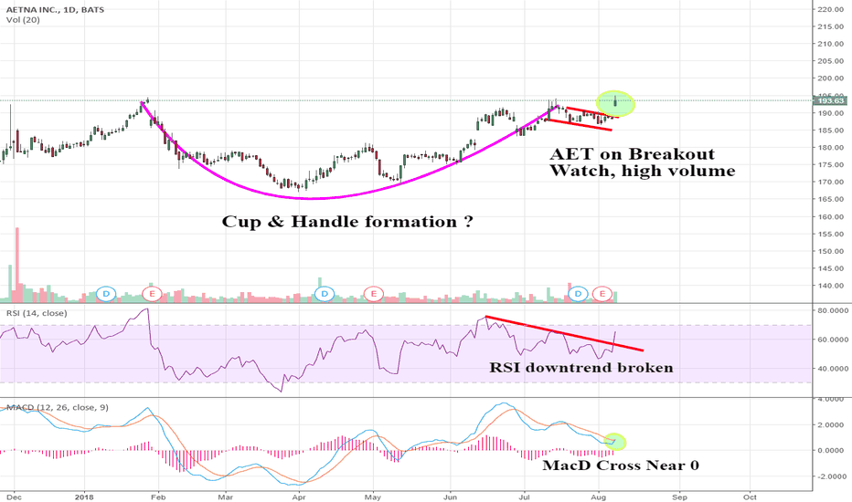AET: AET is trying to break out of a cup & handle. I think