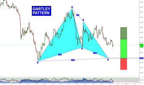 AUDJPY: Gartley Pattern on AUDJPY