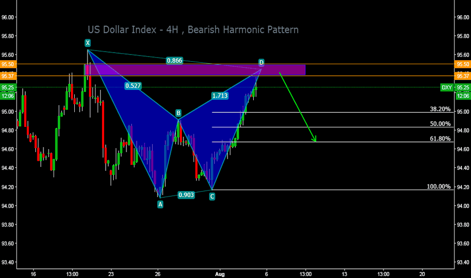 Dollar Index Chart Dxy Quote Tradingview United Kingdom