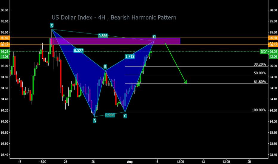 DXY: US Dollar Index - 4H , Bearish Harmonic Pattern
