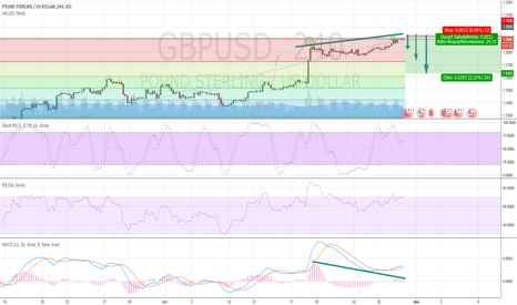 GBPUSD: short gbpusd sur consolidation court terme et fort ratio