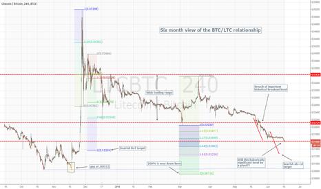 LTCBTC: BTC/LTC Spread - no bottom yet I'm affraid