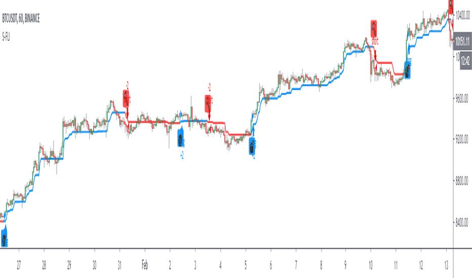 tradingview btc strategie