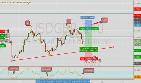 USDGBP: LONG AB=CD/New Trader
