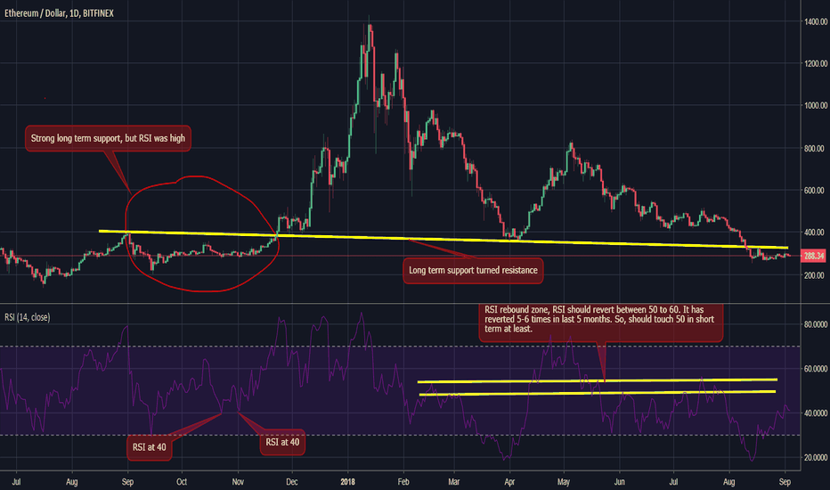 ETHUSD: ETH USD short term view