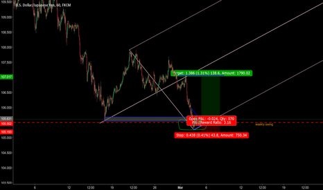 USDJPY: usdjpy double botton idea