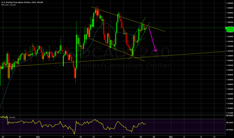 USDCAD: USD/CAD approaching upper channel