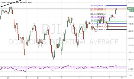 DJI: Dow Jones Buy Call