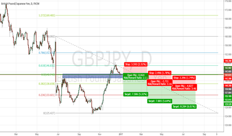 GBPJPY: GBPJPY short and only short