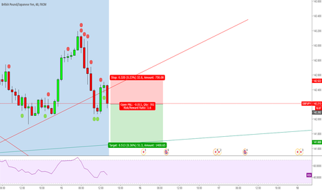GBPJPY: GBPJPY Short now !
