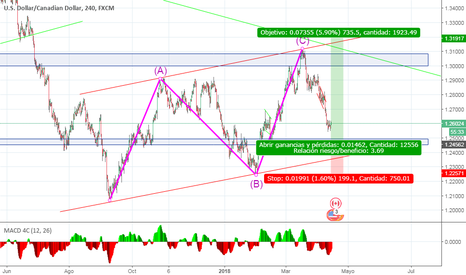 USDCAD: Posible Buy Limit en el par USDCAD