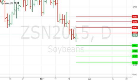 ZSN2015: Anmview Support and Resistance Levels Soybeans #soybeans