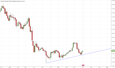 GBPNZD: GBPNZD - engulfing candle on W1 chart