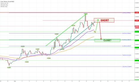 ZECBTC: ZEC Short? .0573 to .0471