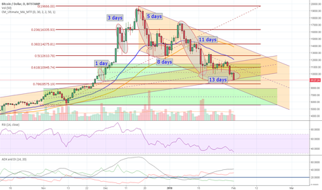 BTCUSD: BTC - is the correction done?