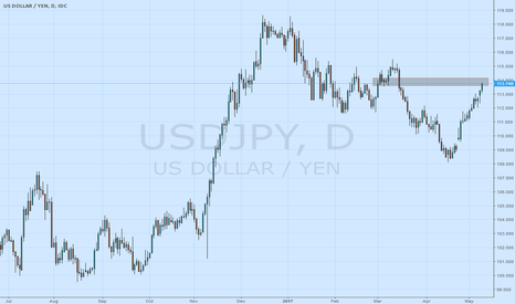 USDJPY: never chase uptrend. wait correction